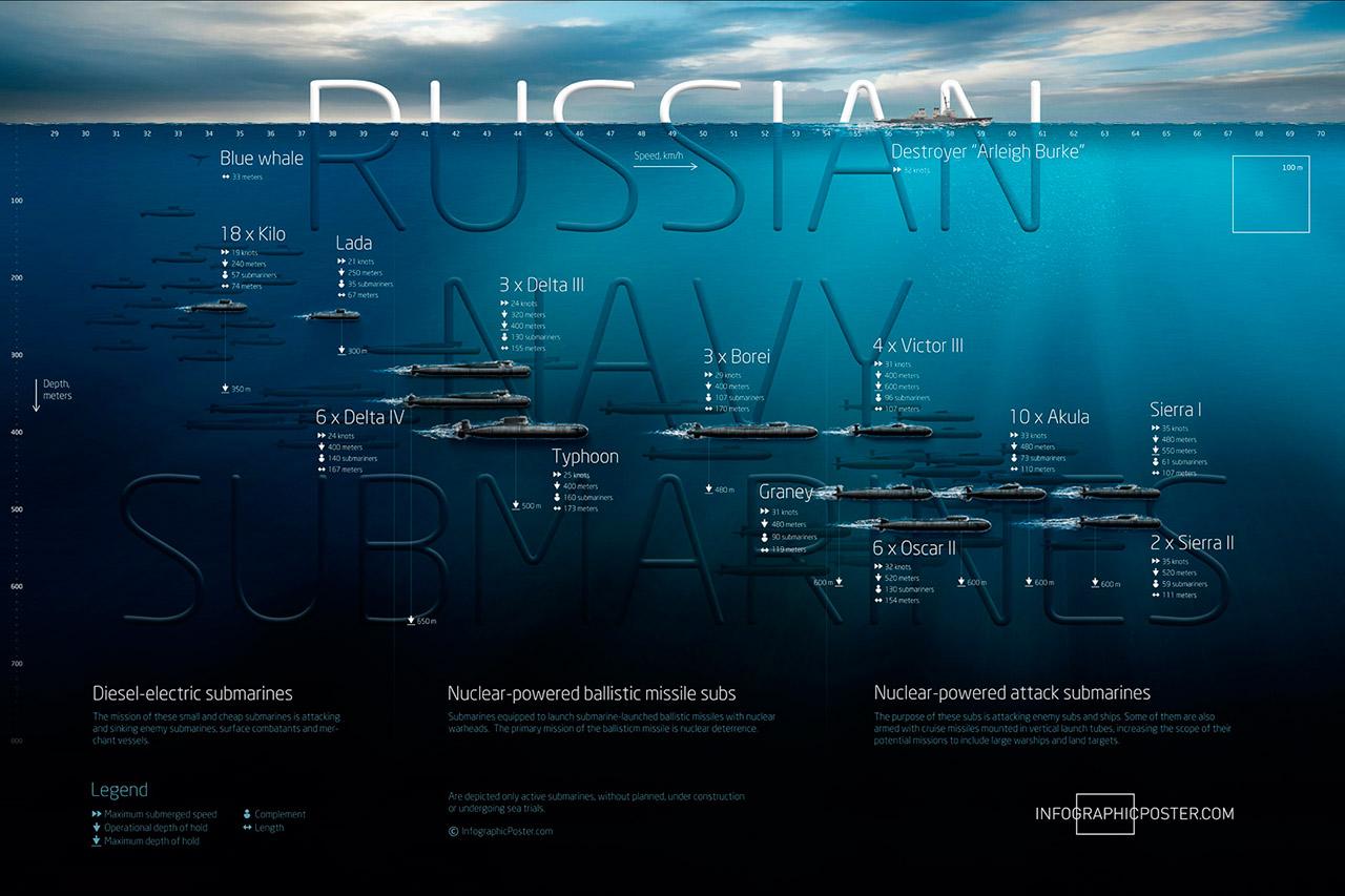 Infográfico Russo - Onigrama Apresentações